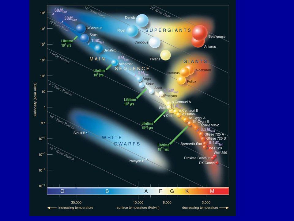 Diagramma di Hertzsprung-Russel Sequenza Principale: diagonale dallangolo in alto a sinistra stelle più massicce calde e luminose in basso a destra st