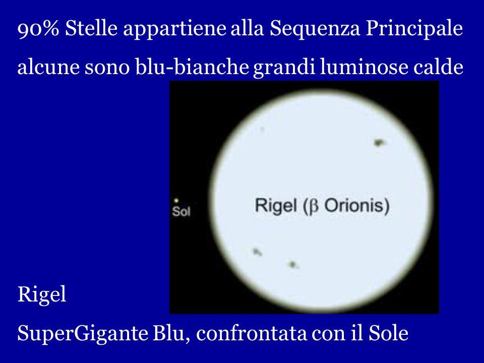 Il diagramma serve a classificare le stelle e mette in relazione la temperatura effettiva delle stelle in ascissa con la luminosità in ordinata La tem