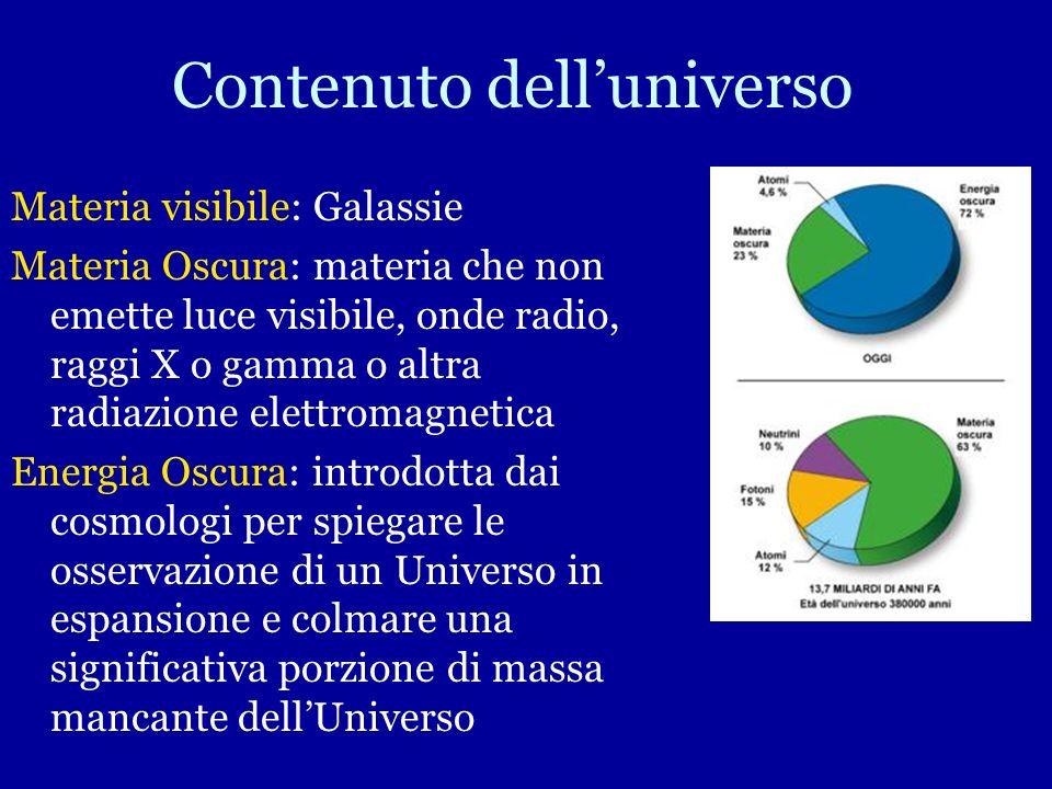 Contenuto delluniverso Materia visibile: Galassie Materia Oscura: materia che non emette luce visibile, onde radio, raggi X o gamma o altra radiazione elettromagnetica Energia Oscura: introdotta dai cosmologi per spiegare le osservazione di un Universo in espansione e colmare una significativa porzione di massa mancante dellUniverso