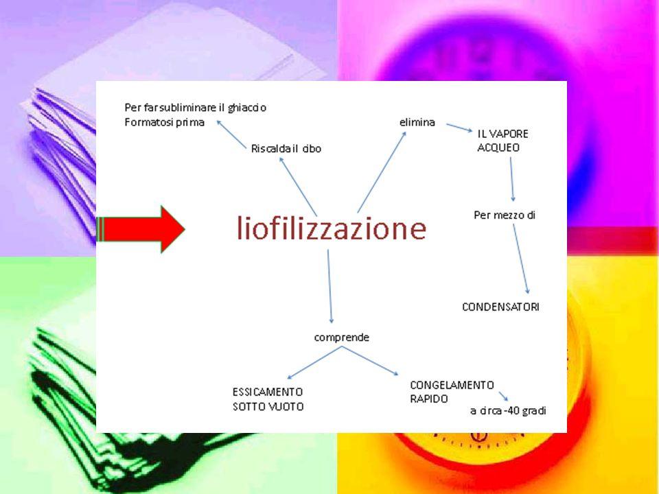 Conservanti chimici artificiali Conservanti secondari impediscono La crescita dei microrganismi sono Calcio, anidride Carbonica…….