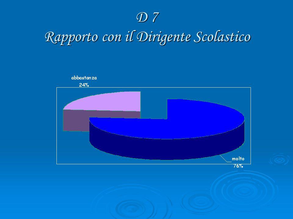 D 7 Rapporto con il Dirigente Scolastico