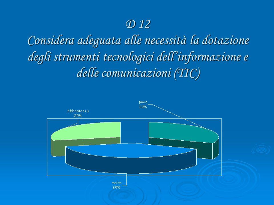 D 12 Considera adeguata alle necessità la dotazione degli strumenti tecnologici dellinformazione e delle comunicazioni (TIC)