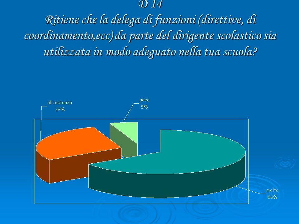 D 14 Ritiene che la delega di funzioni (direttive, di coordinamento,ecc) da parte del dirigente scolastico sia utilizzata in modo adeguato nella tua scuola