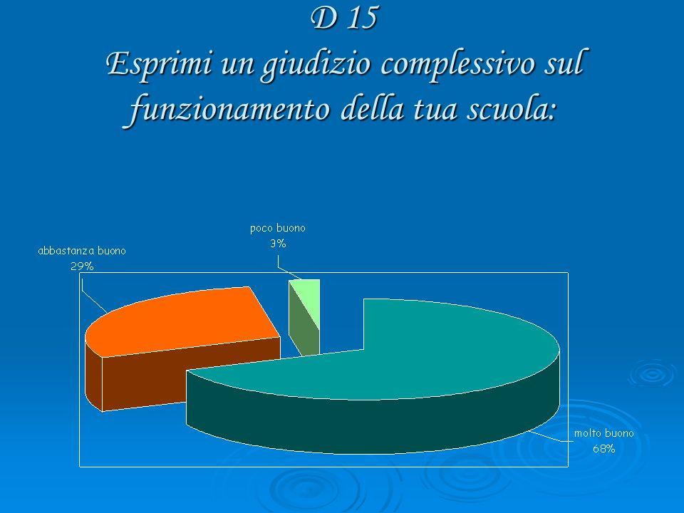 D 15 Esprimi un giudizio complessivo sul funzionamento della tua scuola:
