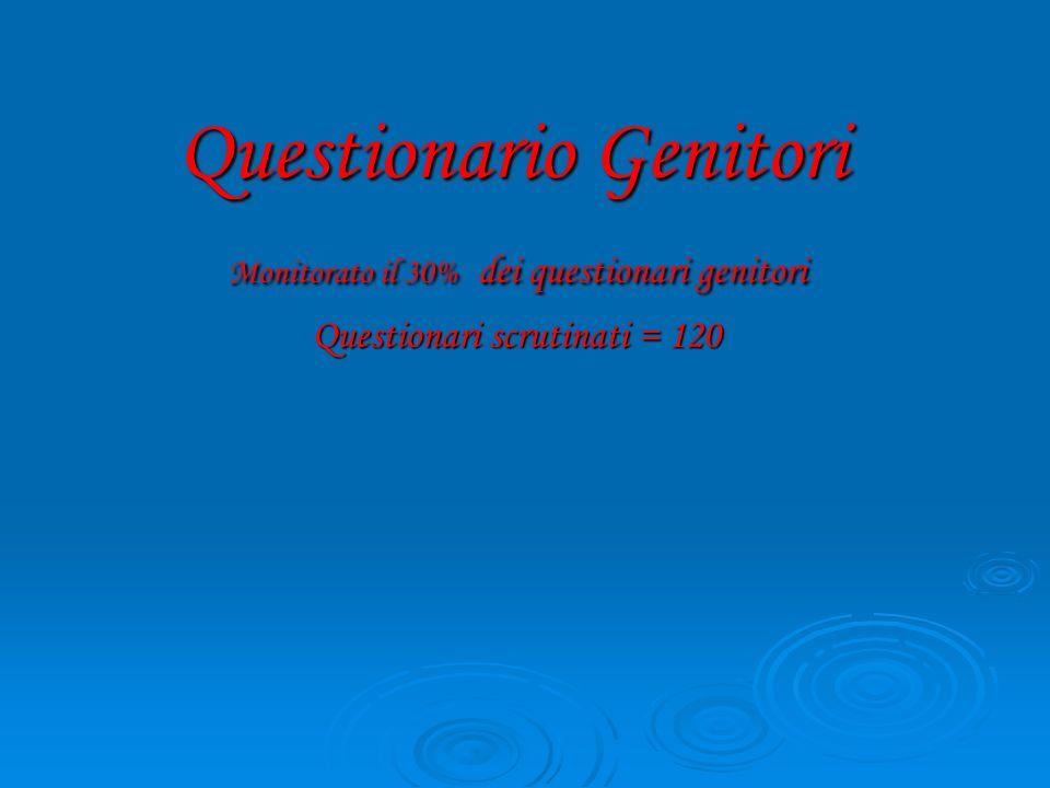 Questionario Genitori Monitorato il 30% dei questionari genitori Questionari scrutinati = 120