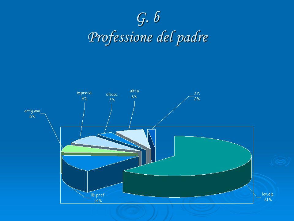 G. b Professione del padre