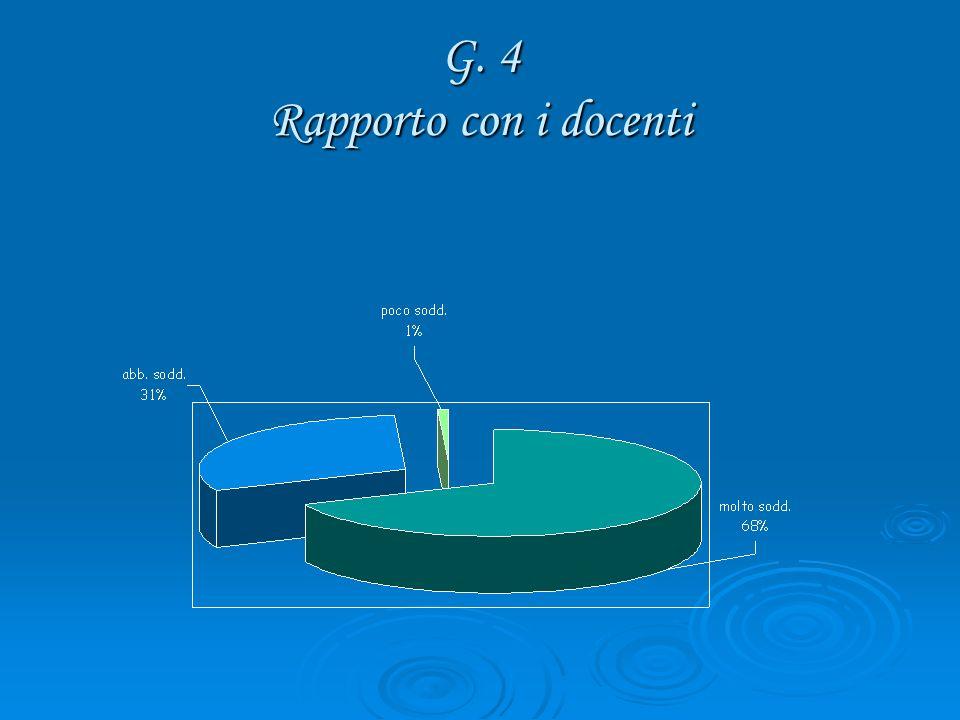 G. 4 Rapporto con i docenti