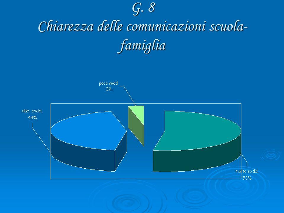 G. 8 Chiarezza delle comunicazioni scuola- famiglia