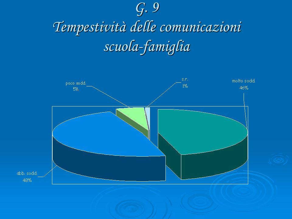 G. 9 Tempestività delle comunicazioni scuola-famiglia