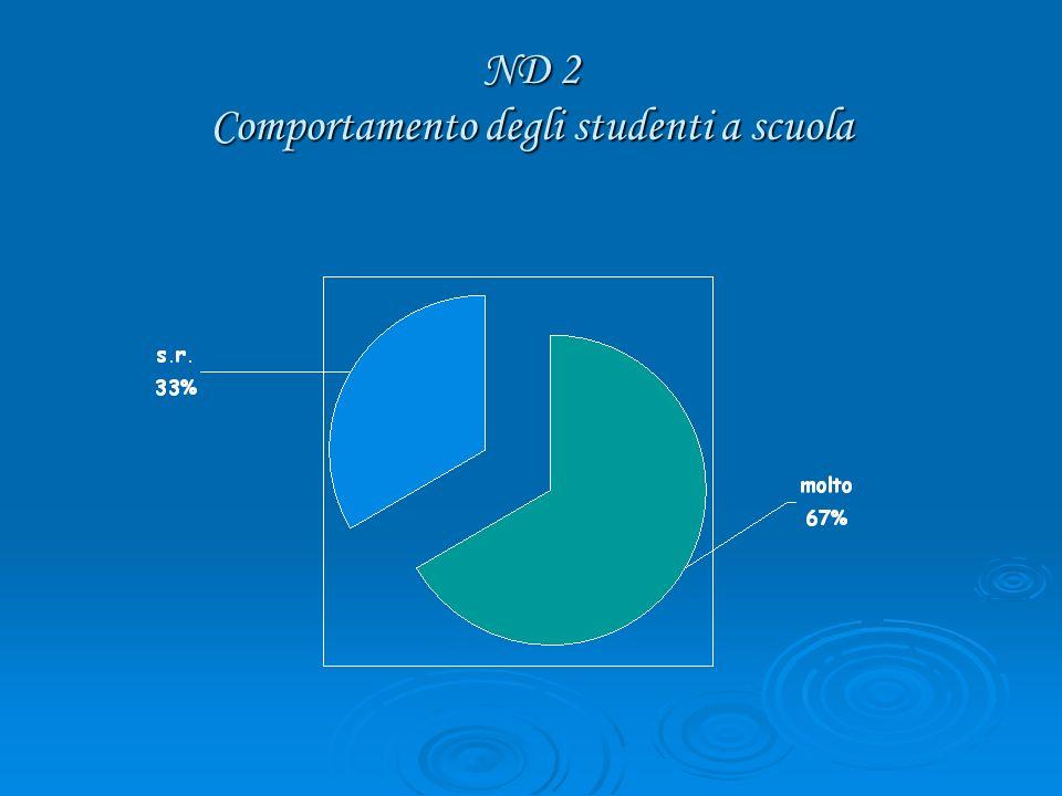ND 2 Comportamento degli studenti a scuola