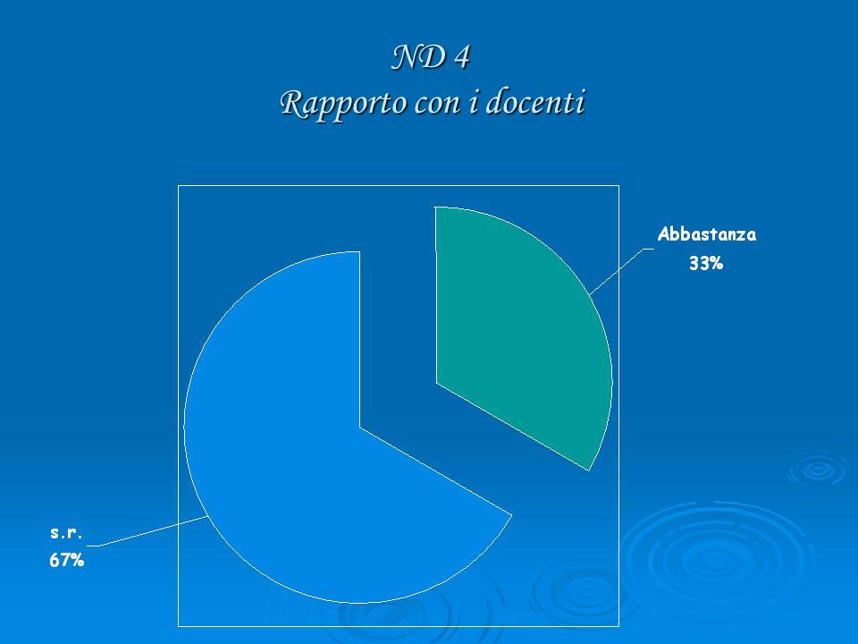 ND 4 Rapporto con i docenti