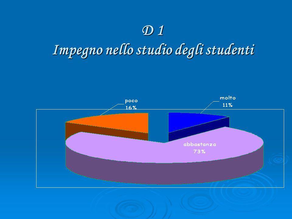 D 1 Impegno nello studio degli studenti