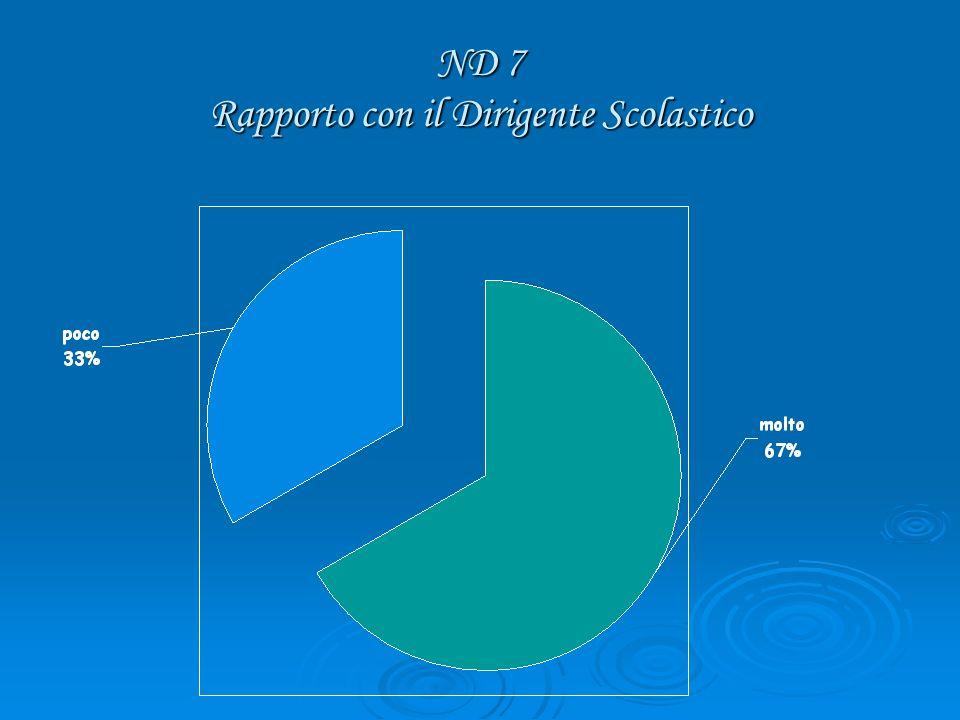 ND 7 Rapporto con il Dirigente Scolastico