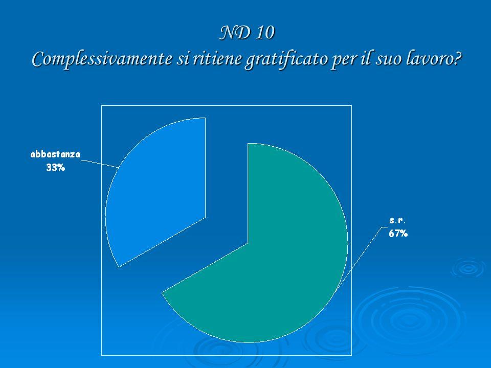 ND 10 Complessivamente si ritiene gratificato per il suo lavoro