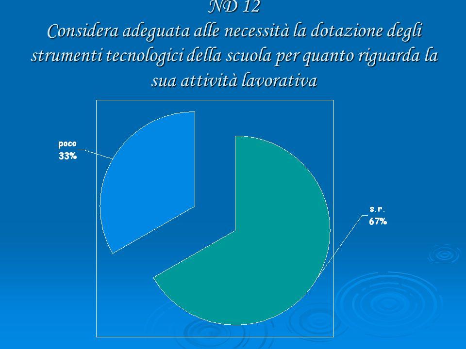 ND 12 Considera adeguata alle necessità la dotazione degli strumenti tecnologici della scuola per quanto riguarda la sua attività lavorativa