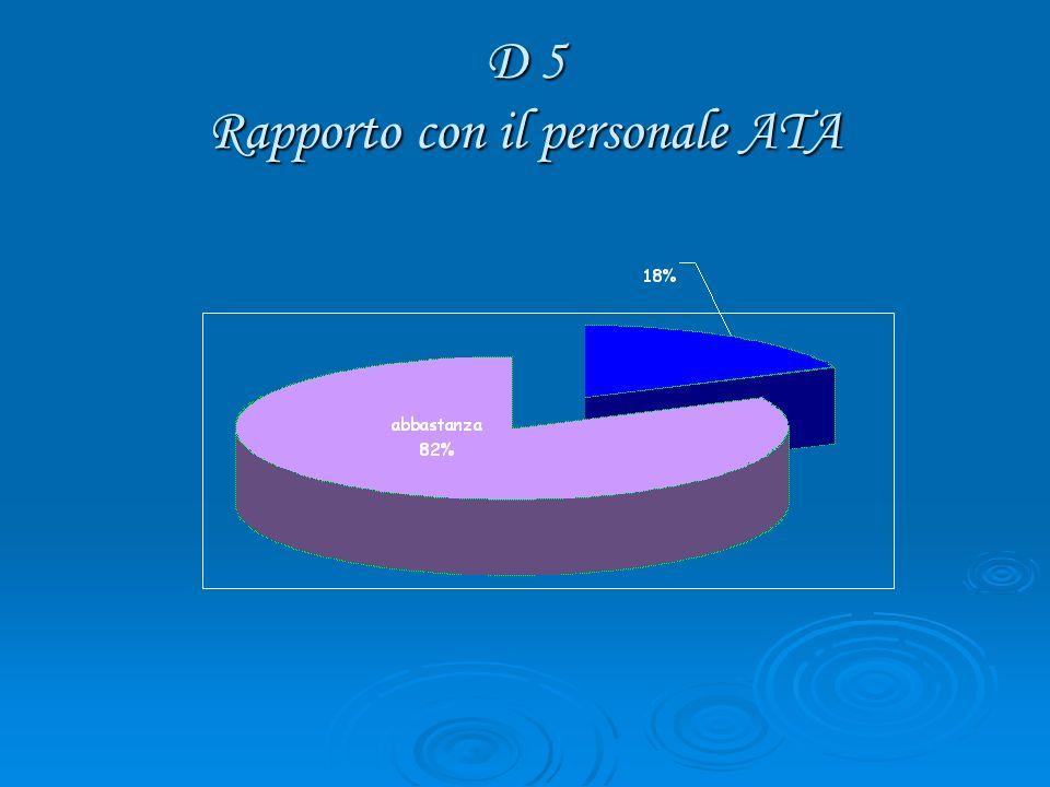D 5 Rapporto con il personale ATA