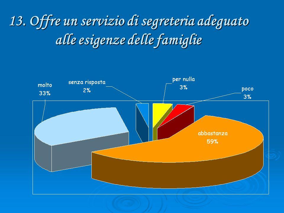 13. Offre un servizio di segreteria adeguato alle esigenze delle famiglie