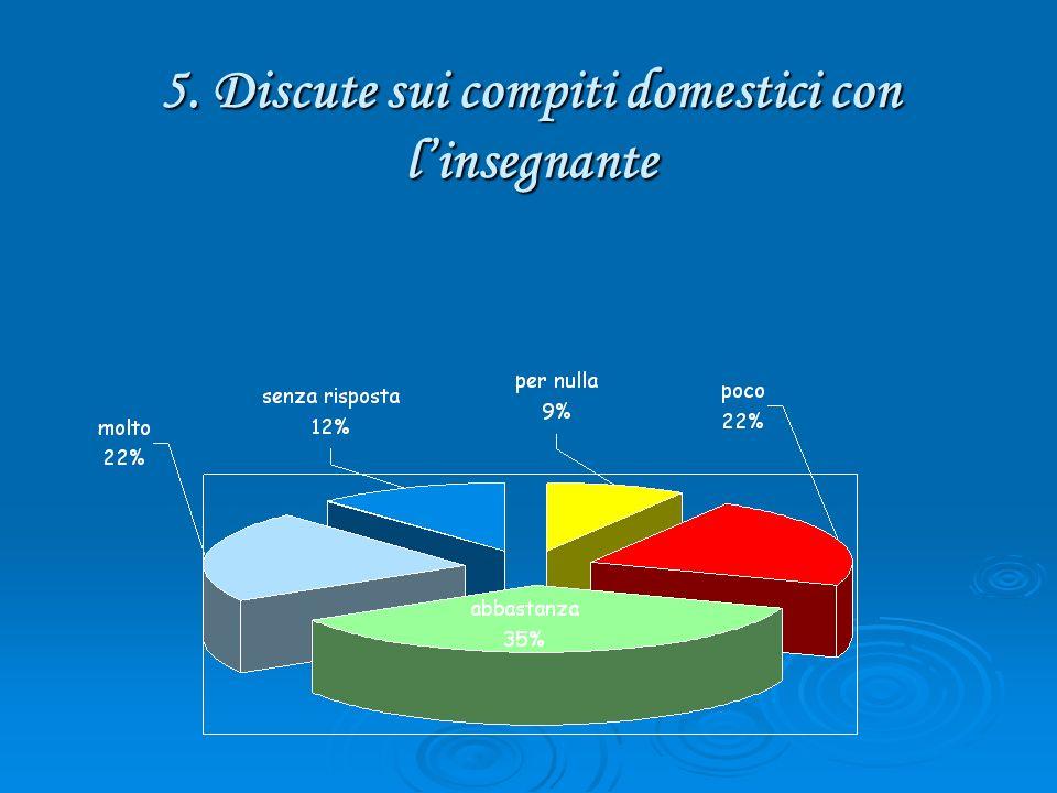 5. Discute sui compiti domestici con linsegnante