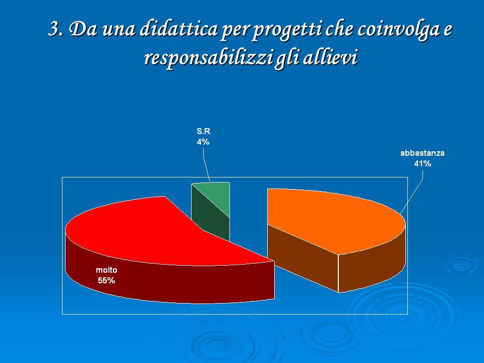 3. Da una didattica per progetti che coinvolga e responsabilizzi gli allievi