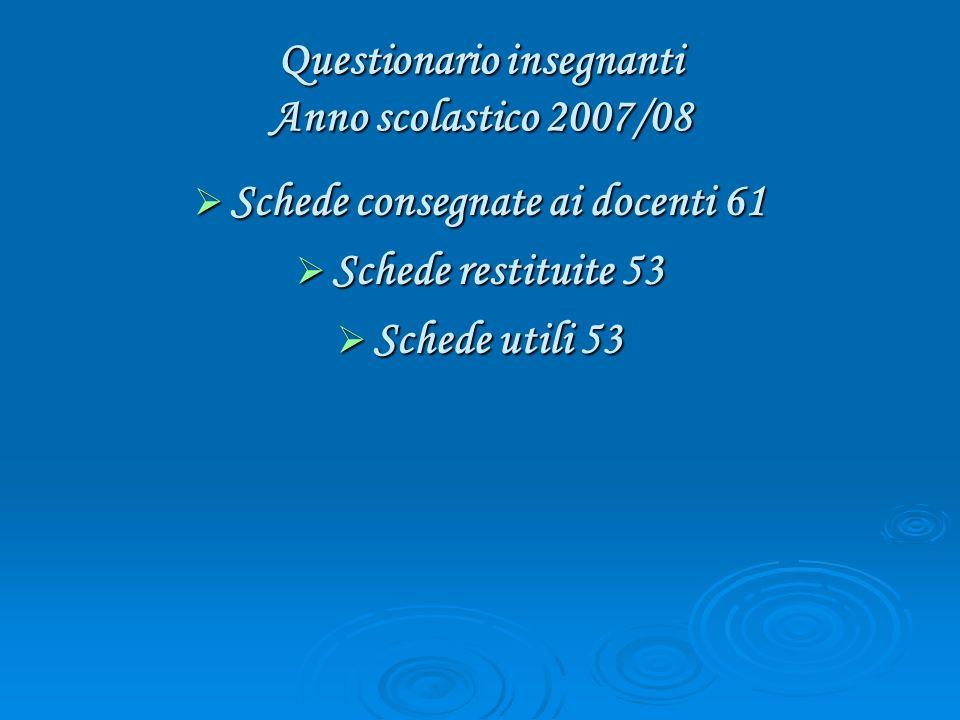 Questionario insegnanti Anno scolastico 2007/08 Schede consegnate ai docenti 61 Schede consegnate ai docenti 61 Schede restituite 53 Schede restituite 53 Schede utili 53 Schede utili 53