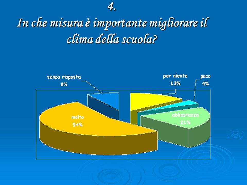 4. In che misura è importante migliorare il clima della scuola?