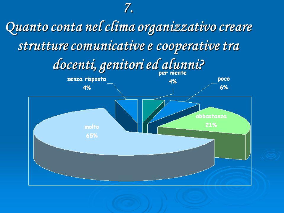 7. Quanto conta nel clima organizzativo creare strutture comunicative e cooperative tra docenti, genitori ed alunni?
