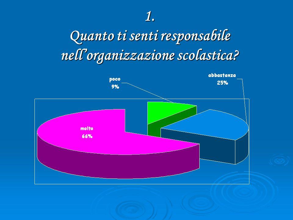 1. Quanto ti senti responsabile nellorganizzazione scolastica?
