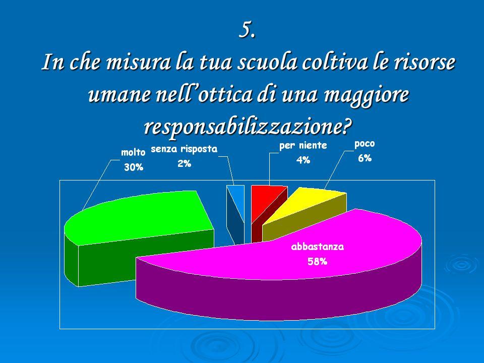 5. In che misura la tua scuola coltiva le risorse umane nellottica di una maggiore responsabilizzazione?