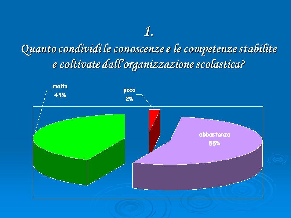 1. Quanto condividi le conoscenze e le competenze stabilite e coltivate dallorganizzazione scolastica?