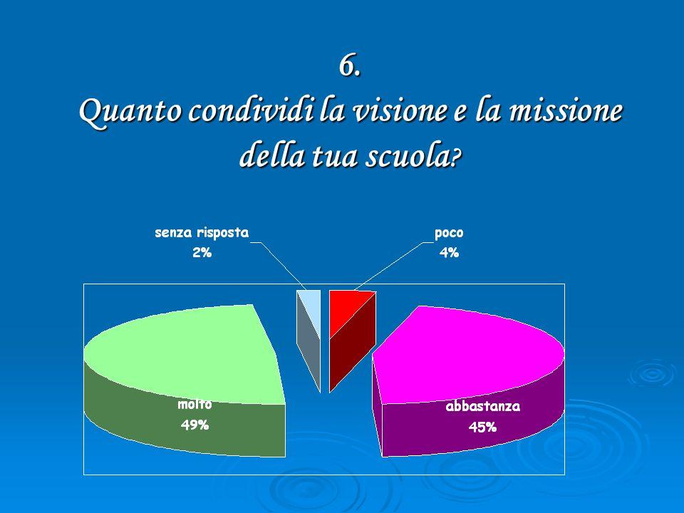 6. Quanto condividi la visione e la missione della tua scuola ?