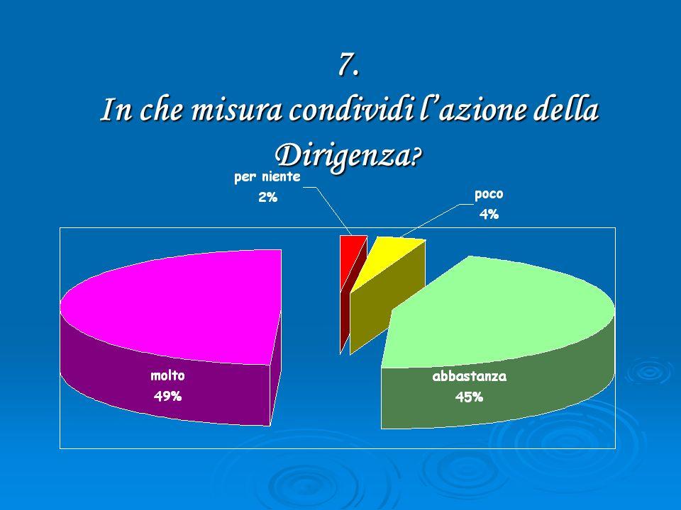 7. In che misura condividi lazione della Dirigenza ?