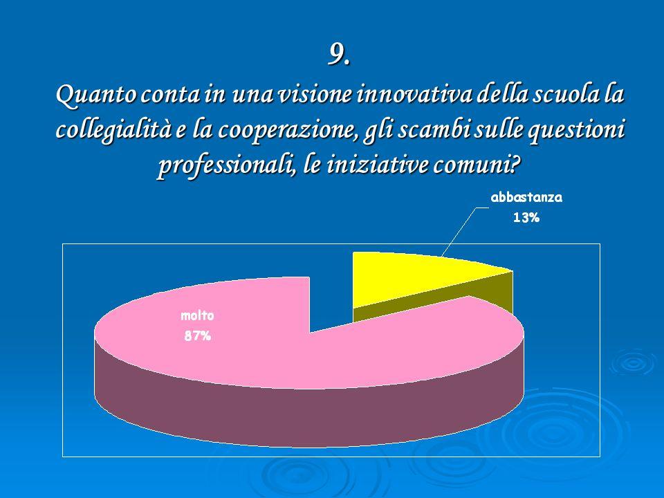 9. Quanto conta in una visione innovativa della scuola la collegialità e la cooperazione, gli scambi sulle questioni professionali, le iniziative comu