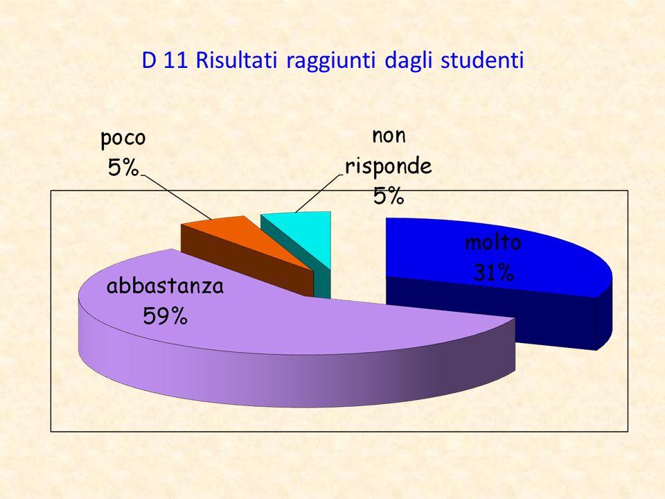 D 11 Risultati raggiunti dagli studenti