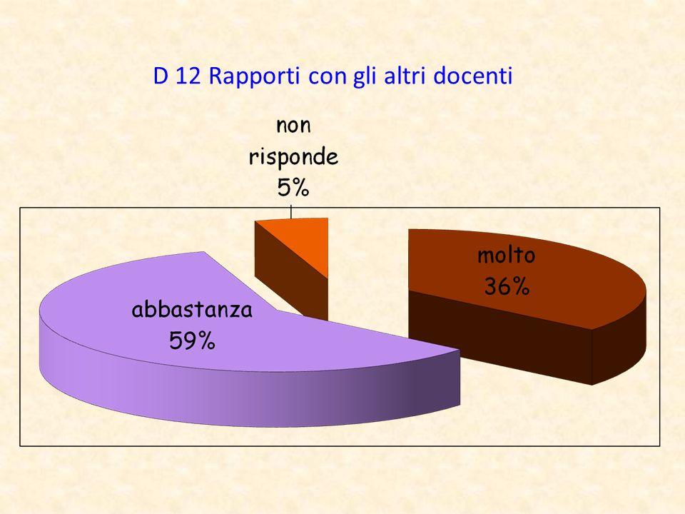 D 12 Rapporti con gli altri docenti