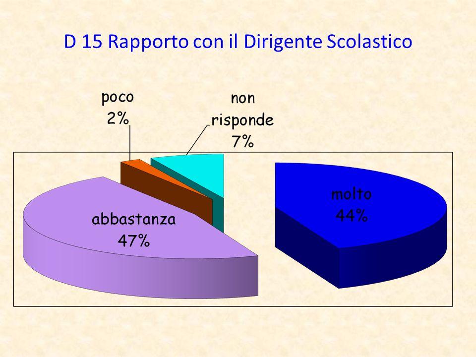 D 15 Rapporto con il Dirigente Scolastico