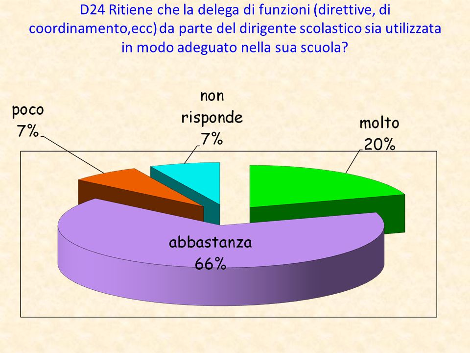 D24 Ritiene che la delega di funzioni (direttive, di coordinamento,ecc) da parte del dirigente scolastico sia utilizzata in modo adeguato nella sua scuola?