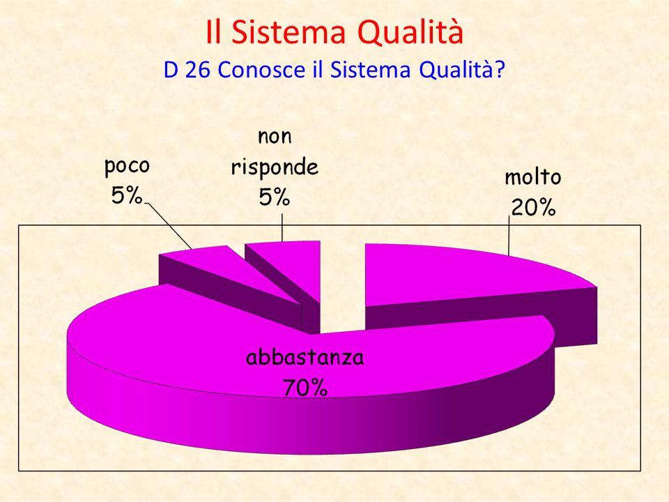 Il Sistema Qualità D 26 Conosce il Sistema Qualità?
