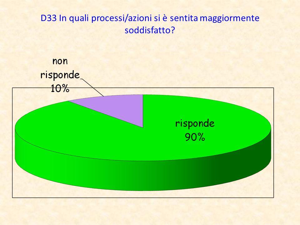 D33 In quali processi/azioni si è sentita maggiormente soddisfatto?