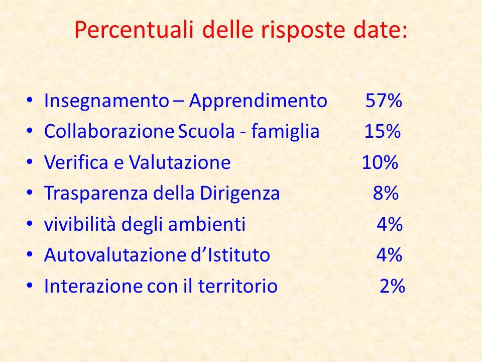 Percentuali delle risposte date: Insegnamento – Apprendimento 57% Collaborazione Scuola - famiglia 15% Verifica e Valutazione 10% Trasparenza della Di