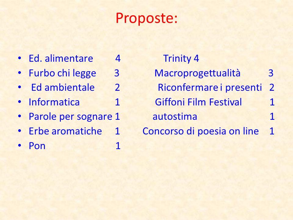 Proposte: Ed. alimentare 4 Trinity 4 Furbo chi legge 3 Macroprogettualità 3 Ed ambientale 2 Riconfermare i presenti 2 Informatica 1 Giffoni Film Festi
