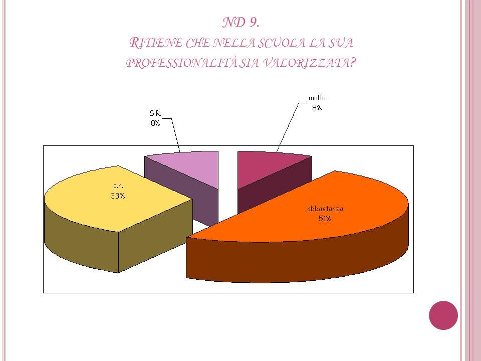 ND 8. R APPORTO CON IL D IRIGENTE DEI S ERVIZI A MMINISTRATIVI E G ESTIONALI (DGSA)