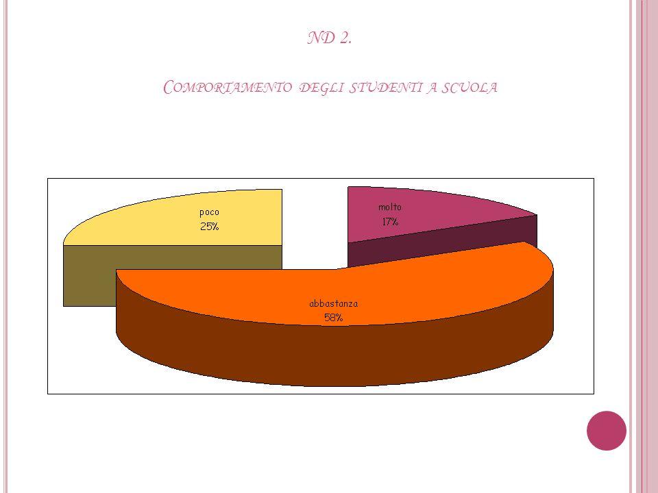 ND 1. I MPEGNO / SERIETÀ DEGLI STUDENTI A SCUOLA