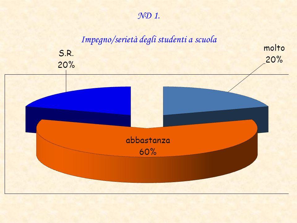 ND 1. Impegno/serietà degli studenti a scuola
