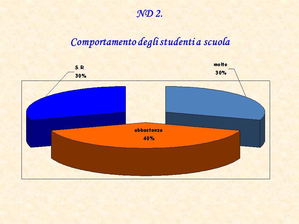 ND 2. Comportamento degli studenti a scuola