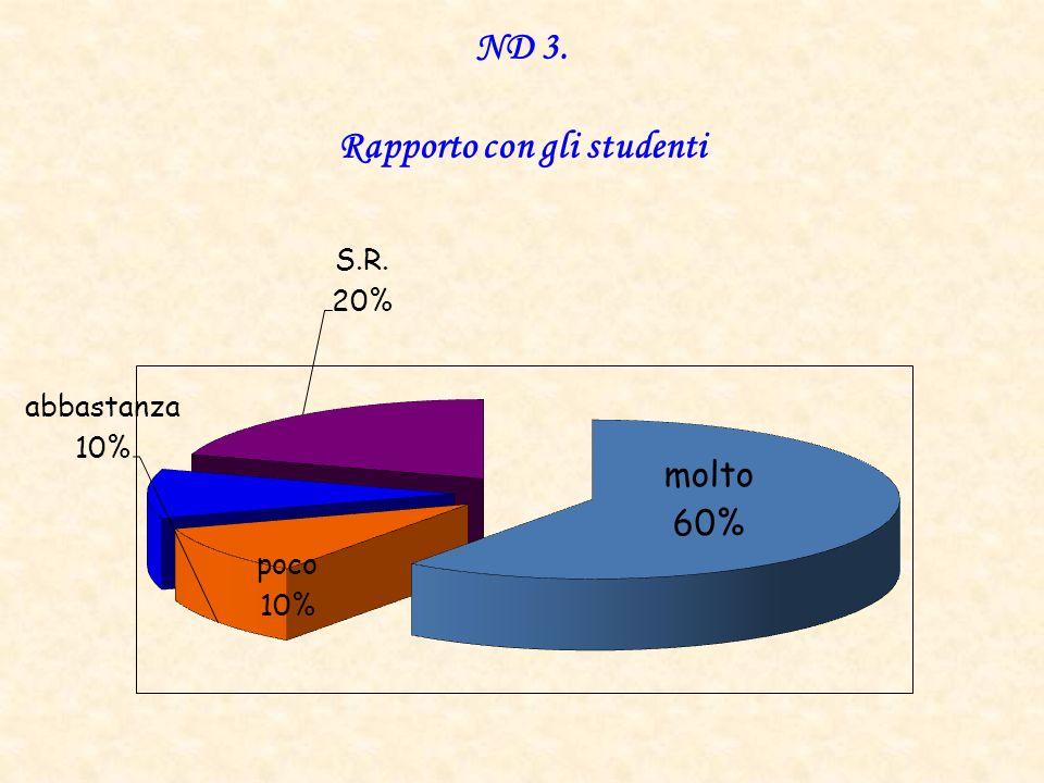 ND 3. Rapporto con gli studenti