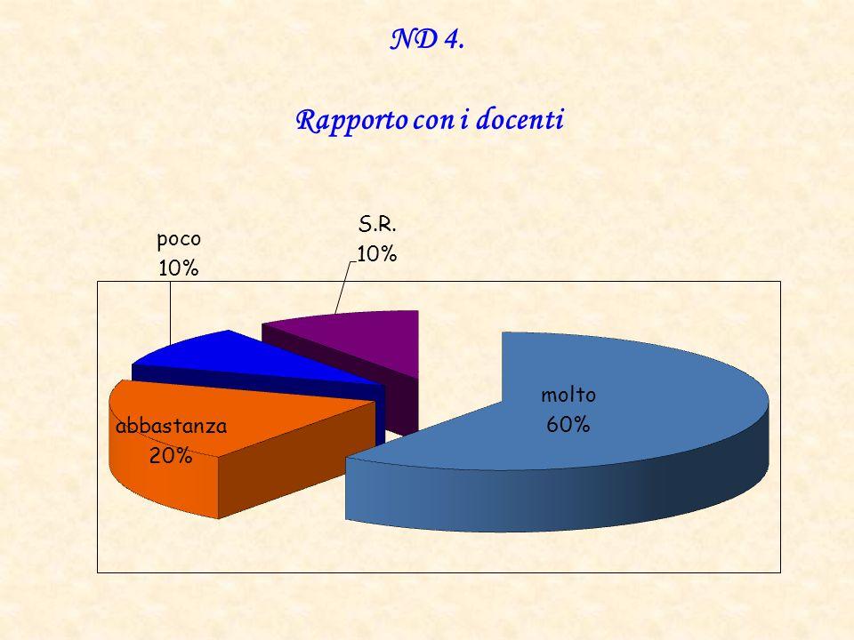 ND 4. Rapporto con i docenti