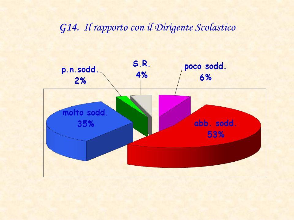 G14. Il rapporto con il Dirigente Scolastico