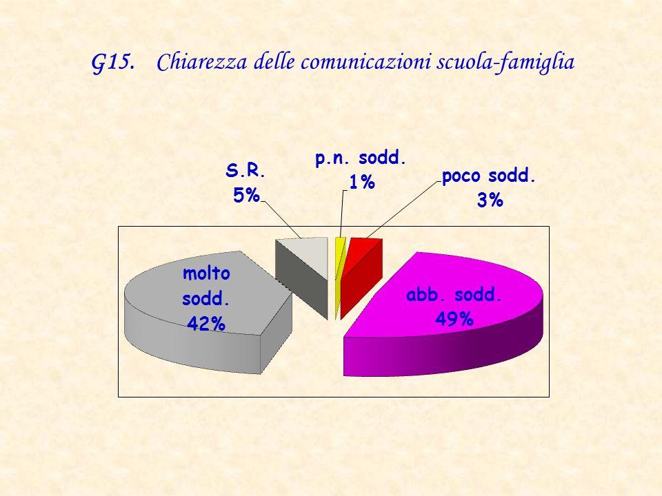 G15. Chiarezza delle comunicazioni scuola-famiglia