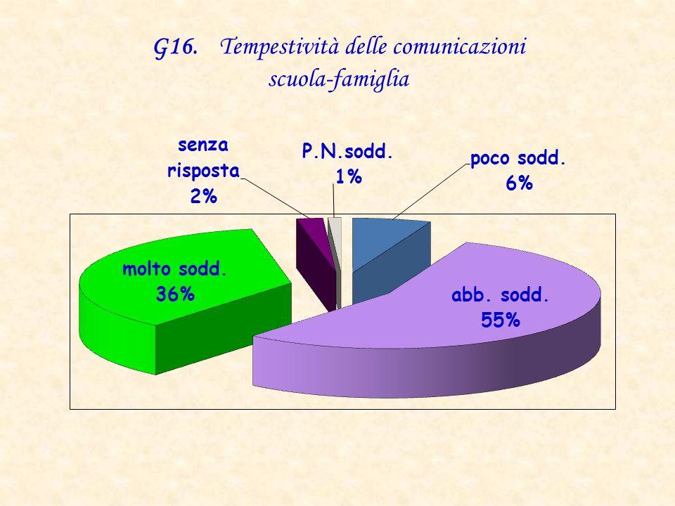G16. Tempestività delle comunicazioni scuola-famiglia