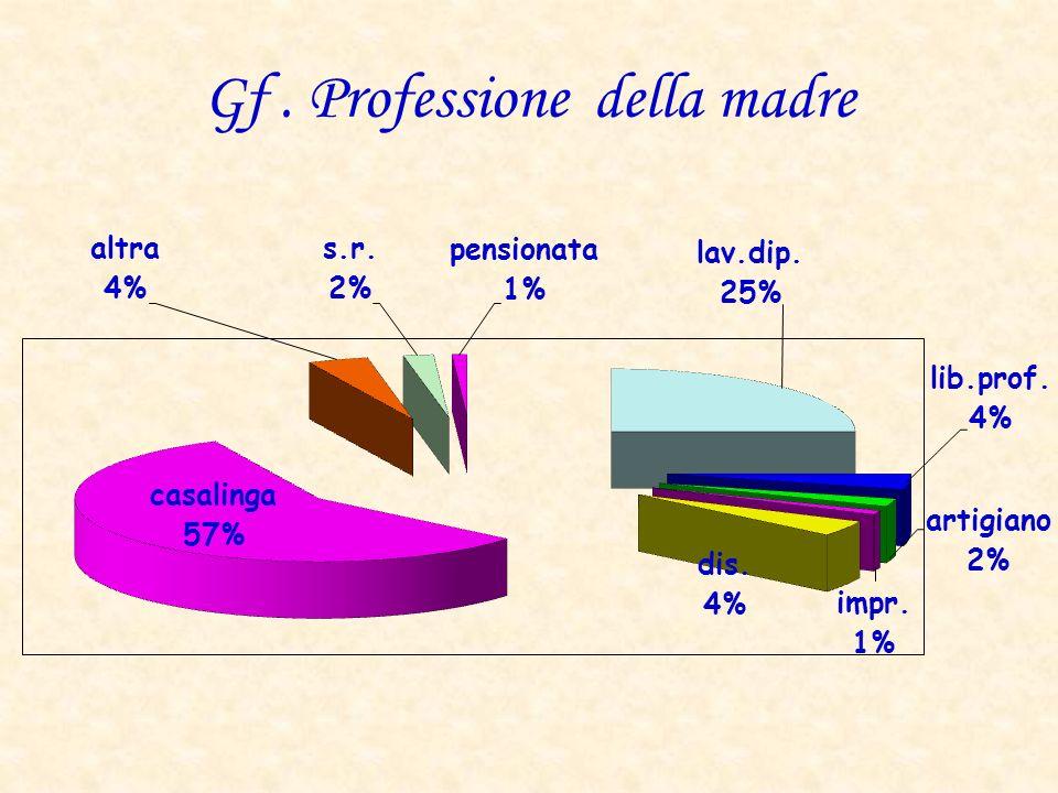 Gf. Professione della madre